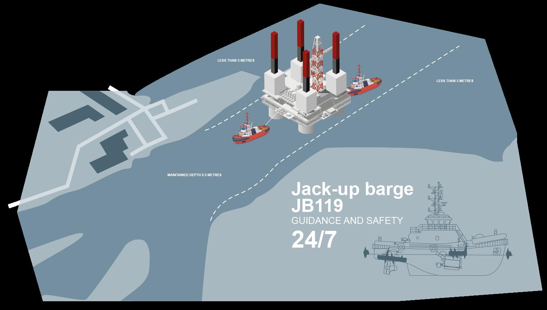 Jack-up Barge Guidance